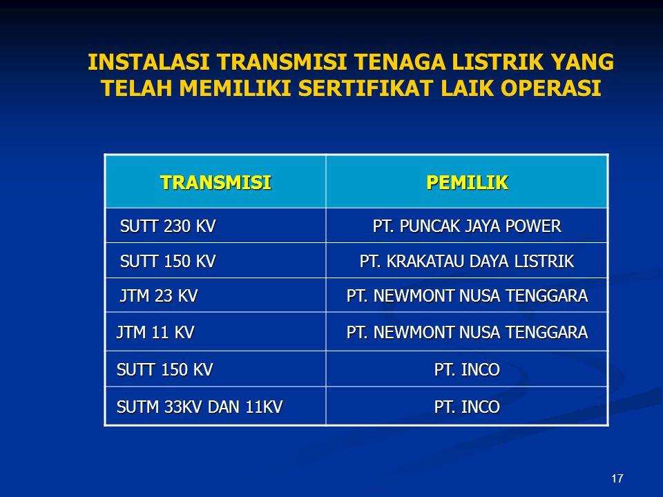 17 INSTALASI TRANSMISI TENAGA LISTRIK YANG TELAH MEMILIKI SERTIFIKAT LAIK OPERASI TRANSMISIPEMILIK SUTT 230 KV PT. PUNCAK JAYA POWER SUTT 150 KV PT. K