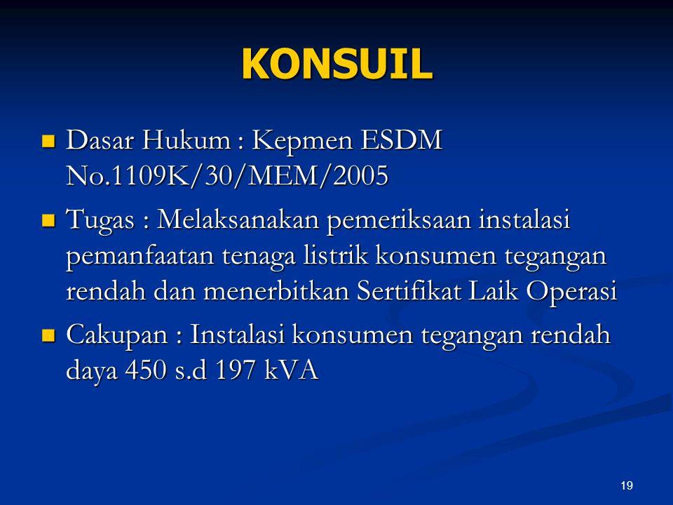 19 KONSUIL Dasar Hukum : Kepmen ESDM No.1109K/30/MEM/2005 Dasar Hukum : Kepmen ESDM No.1109K/30/MEM/2005 Tugas : Melaksanakan pemeriksaan instalasi pe