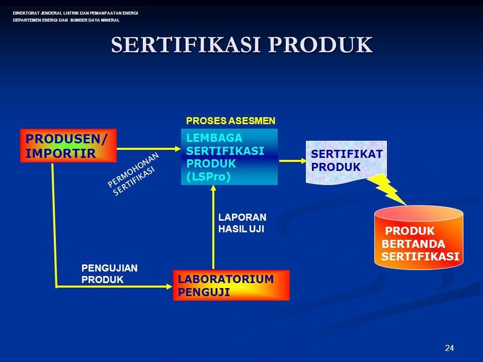 24 SERTIFIKASI PRODUK PRODUSEN/ IMPORTIR LEMBAGA SERTIFIKASI PRODUK (LSPro) PERMOHONAN SERTIFIKASI LABORATORIUM PENGUJI SERTIFIKAT PRODUK PRODUK BERTA