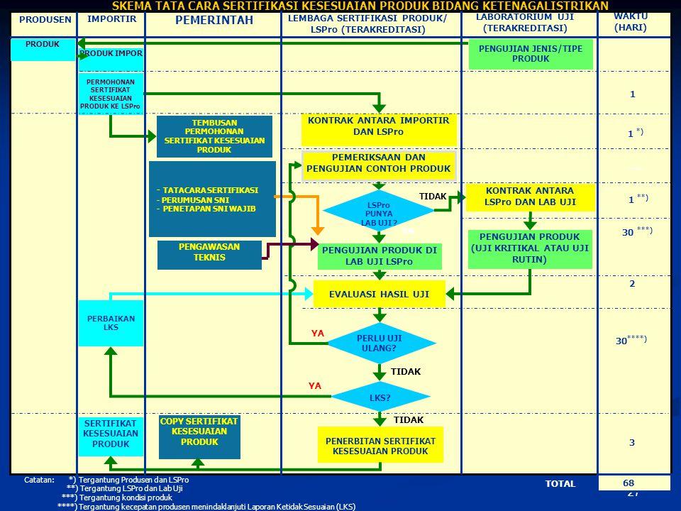 27 SKEMA TATA CARA SERTIFIKASI KESESUAIAN PRODUK BIDANG KETENAGALISTRIKAN TOTAL PEMERINTAH LEMBAGA SERTIFIKASI PRODUK/ LSPro (TERAKREDITASI) WAKTU (HA