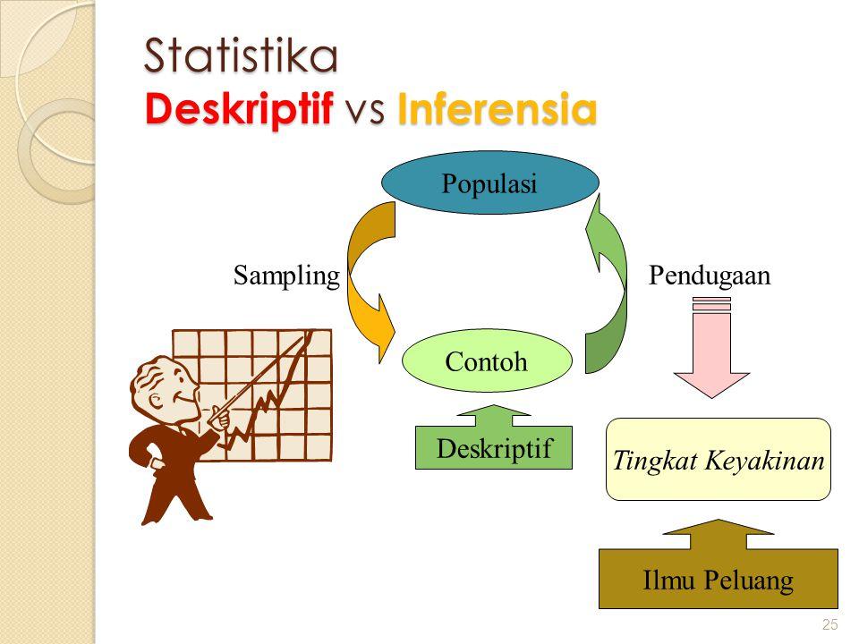 Statistika Deskriptif vs Inferensia 25 Populasi Contoh SamplingPendugaan Tingkat Keyakinan Ilmu Peluang Deskriptif