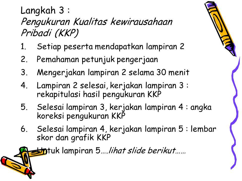 Langkah 3 : Pengukuran Kualitas kewirausahaan Pribadi (KKP) 1.Setiap peserta mendapatkan lampiran 2 2.Pemahaman petunjuk pengerjaan 3.Mengerjakan lamp