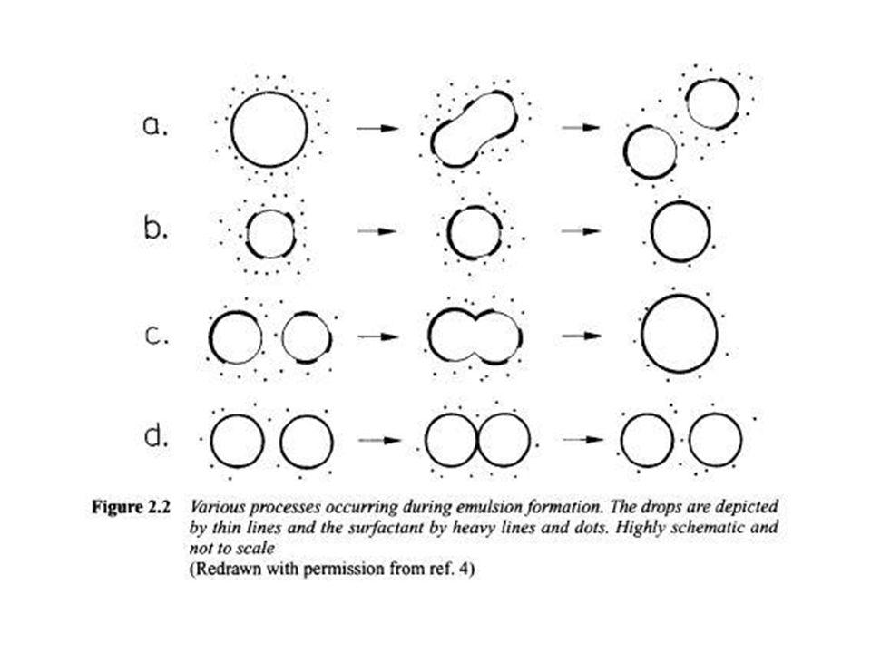 Stabilitas sistem emulsi dipengaruhi oleh :  Tegangan antar permukaan kedua fasa  Ukuran fasa terdispersi  Viskositas fasa pendispersi  Perbedaan densitas antara kedua fasa