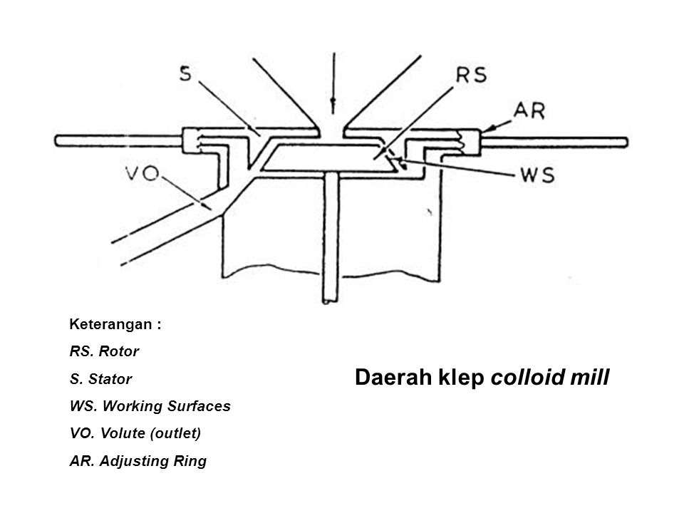 Daerah klep colloid mill Keterangan : RS.Rotor S.