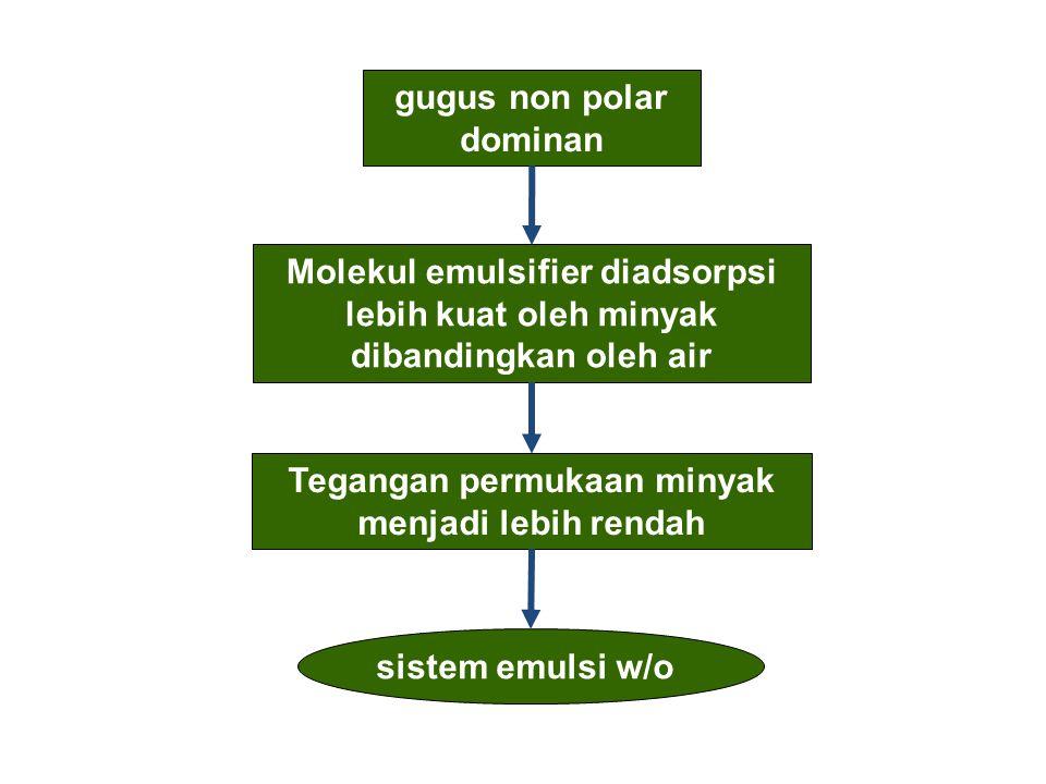 b.Pengecilan Ukuran Partikel Fasa Terdispersi Semakin kecil ukuran partikel fasa terdispersi maka konfigurasi partikel fasa terdispersi dalam medium pendisersi akan semakin teratur.