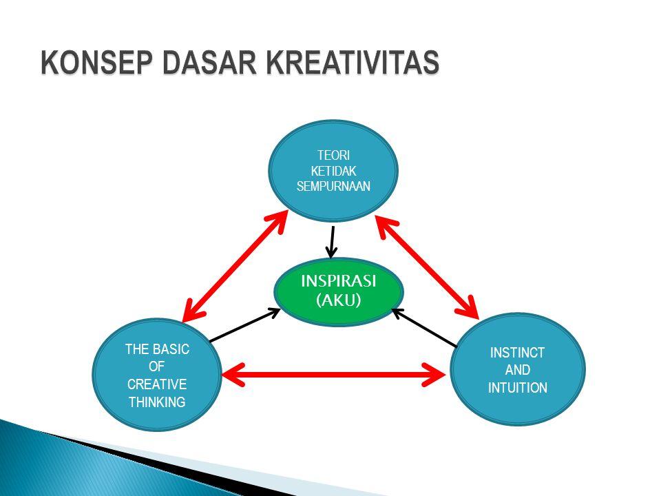 TEORI KETIDAK SEMPURNAAN THE BASIC OF CREATIVE THINKING INSTINCT AND INTUITION INSPIRASI (AKU)