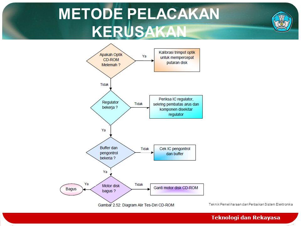 METODE PELACAKAN KERUSAKAN Teknologi dan Rekayasa Teknik Pemeliharaan dan Perbaikan Sistem Elektronika