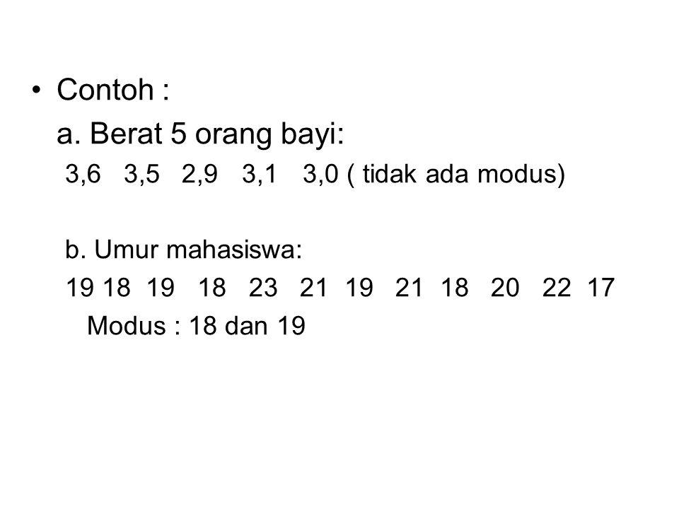 Contoh : a. Berat 5 orang bayi: 3,6 3,5 2,9 3,13,0 ( tidak ada modus) b. Umur mahasiswa: 19 18 19 18 23 21 19 21 18 20 22 17 Modus : 18 dan 19