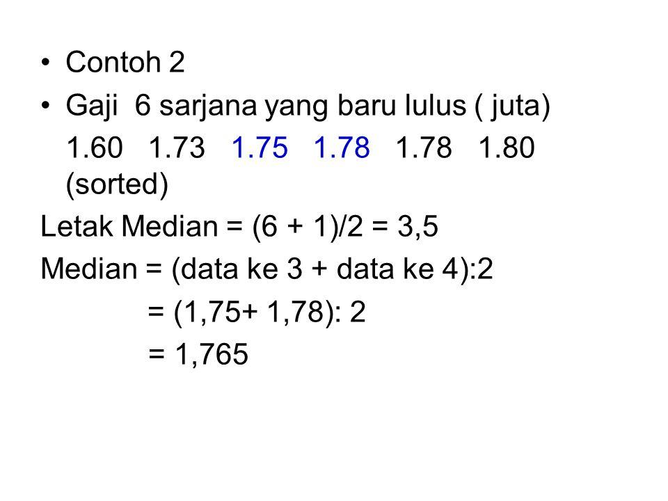 Contoh 2 Gaji 6 sarjana yang baru lulus ( juta) 1.60 1.73 1.75 1.78 1.78 1.80 (sorted) Letak Median = (6 + 1)/2 = 3,5 Median = (data ke 3 + data ke 4)
