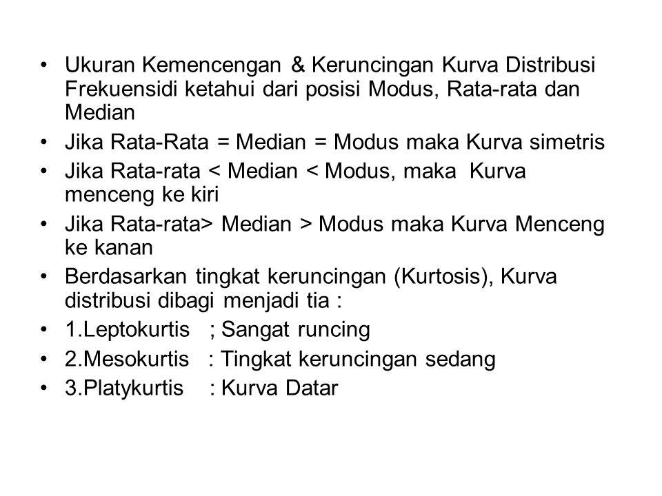 Ukuran Kemencengan & Keruncingan Kurva Distribusi Frekuensidi ketahui dari posisi Modus, Rata-rata dan Median Jika Rata-Rata = Median = Modus maka Kur