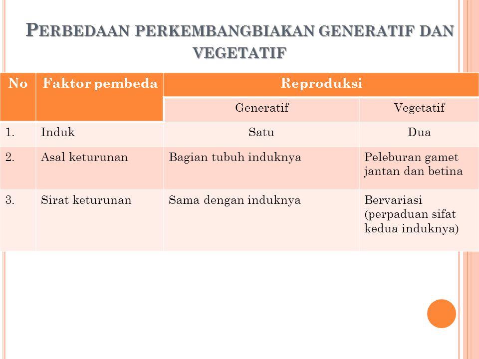 P ERBEDAAN PERKEMBANGAN GENERATIF DAN VEGETATIF Tabel tentang perbedaan antara perkembangan generatif dengan vegetatif Jenis perkembangbiakan keuntung