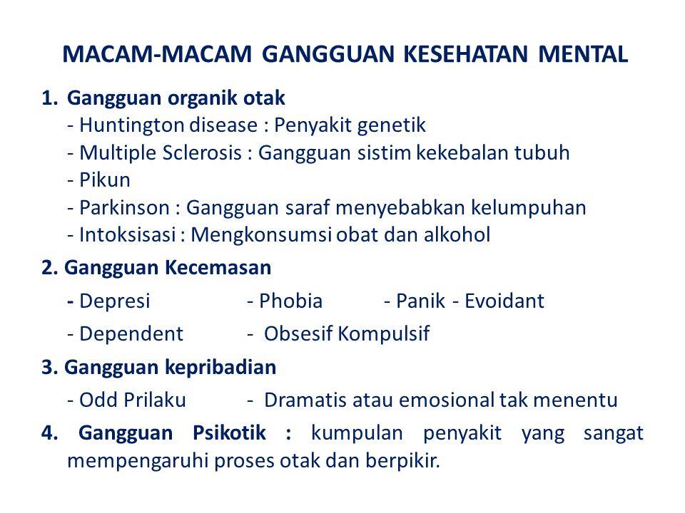 MACAM-MACAM GANGGUAN KESEHATAN MENTAL 1.Gangguan organik otak - Huntington disease : Penyakit genetik - Multiple Sclerosis : Gangguan sistim kekebalan tubuh - Pikun - Parkinson : Gangguan saraf menyebabkan kelumpuhan - Intoksisasi : Mengkonsumsi obat dan alkohol 2.