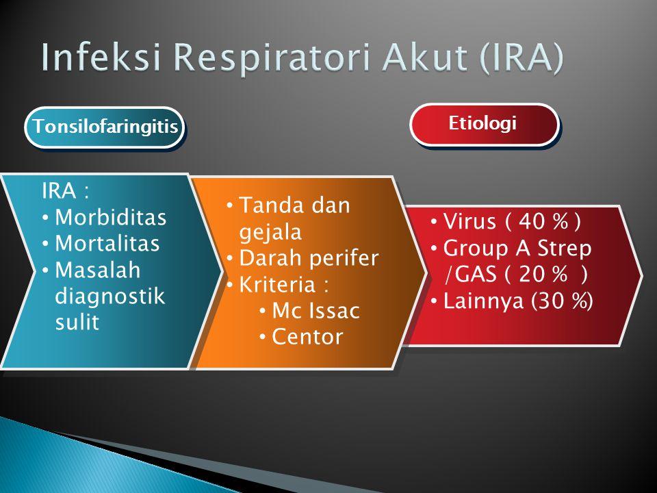 Virus ( 40 % ) Group A Strep /GAS ( 20 % ) Lainnya (30 %) Virus ( 40 % ) Group A Strep /GAS ( 20 % ) Lainnya (30 %) Tanda dan gejala Darah perifer Kriteria : Mc Issac Centor Tanda dan gejala Darah perifer Kriteria : Mc Issac Centor IRA : Morbiditas Mortalitas Masalah diagnostik sulit IRA : Morbiditas Mortalitas Masalah diagnostik sulit Tonsilofaringitis Etiologi