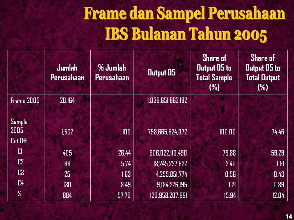 14 Jumlah Perusahaan % Jumlah Perusahaan Output 05 Share of Output 05 to Total Sample (%) Share of Output 05 to Total Output (%) Frame 2005 Sample 200
