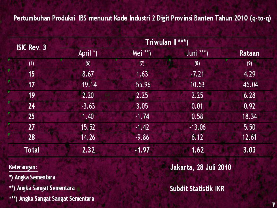 48 Catatan : Produksinya s/d Februari 2010 produksi CPO dan PKO, tetapi bulan Maret 2010 masuk data ke BPS Pusat jenis barang bertambah yaitu bataco .