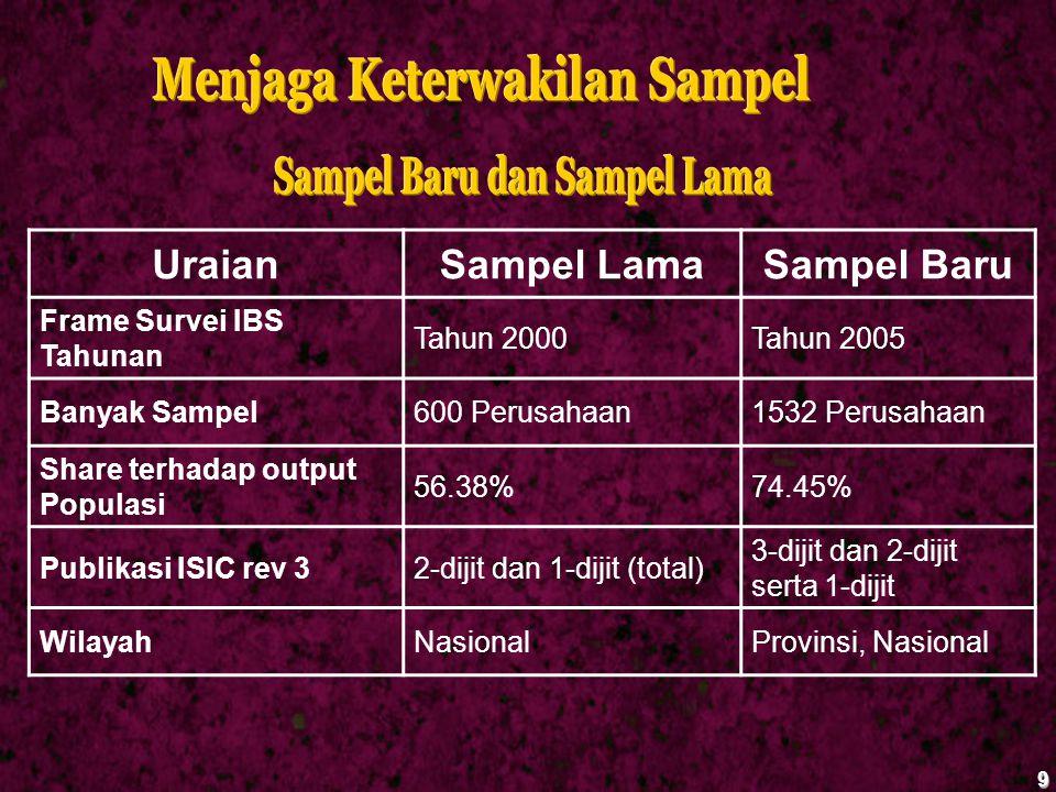 9 UraianSampel LamaSampel Baru Frame Survei IBS Tahunan Tahun 2000Tahun 2005 Banyak Sampel600 Perusahaan1532 Perusahaan Share terhadap output Populasi