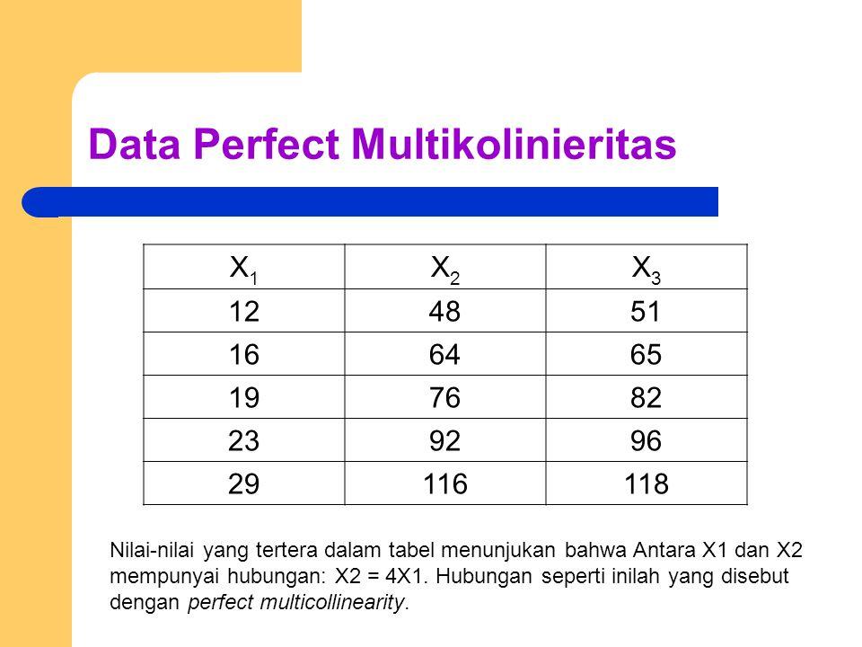 Data Perfect Multikolinieritas X1X1 X2X2 X3X3 124851 166465 197682 239296 29116118 Nilai-nilai yang tertera dalam tabel menunjukan bahwa Antara X1 dan X2 mempunyai hubungan: X2 = 4X1.