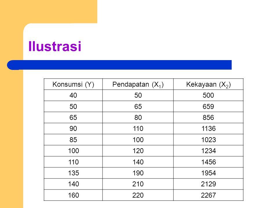 Ilustrasi Konsumsi (Y)Pendapatan (X 1 )Kekayaan (X 2 ) 4050500 5065659 6580856 901101136 851001023 1001201234 1101401456 1351901954 1402102129 1602202