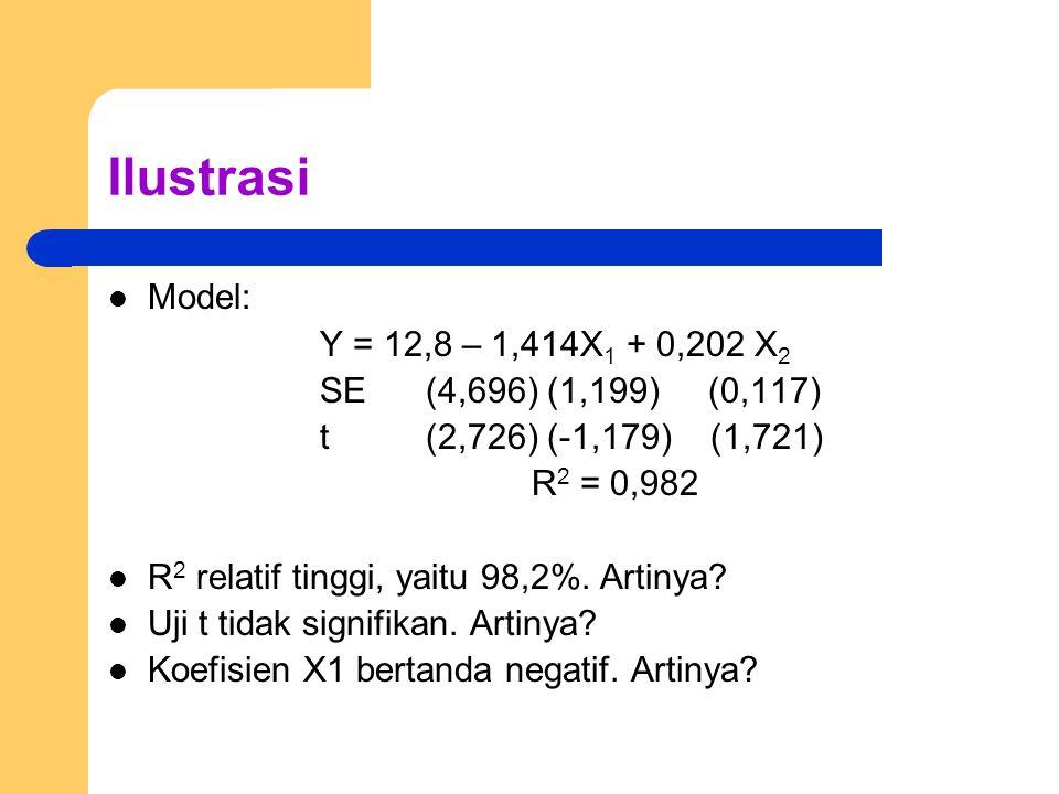 Ilustrasi Model: Y = 12,8 – 1,414X 1 + 0,202 X 2 SE(4,696) (1,199) (0,117) t (2,726) (-1,179) (1,721) R 2 = 0,982 R 2 relatif tinggi, yaitu 98,2%.