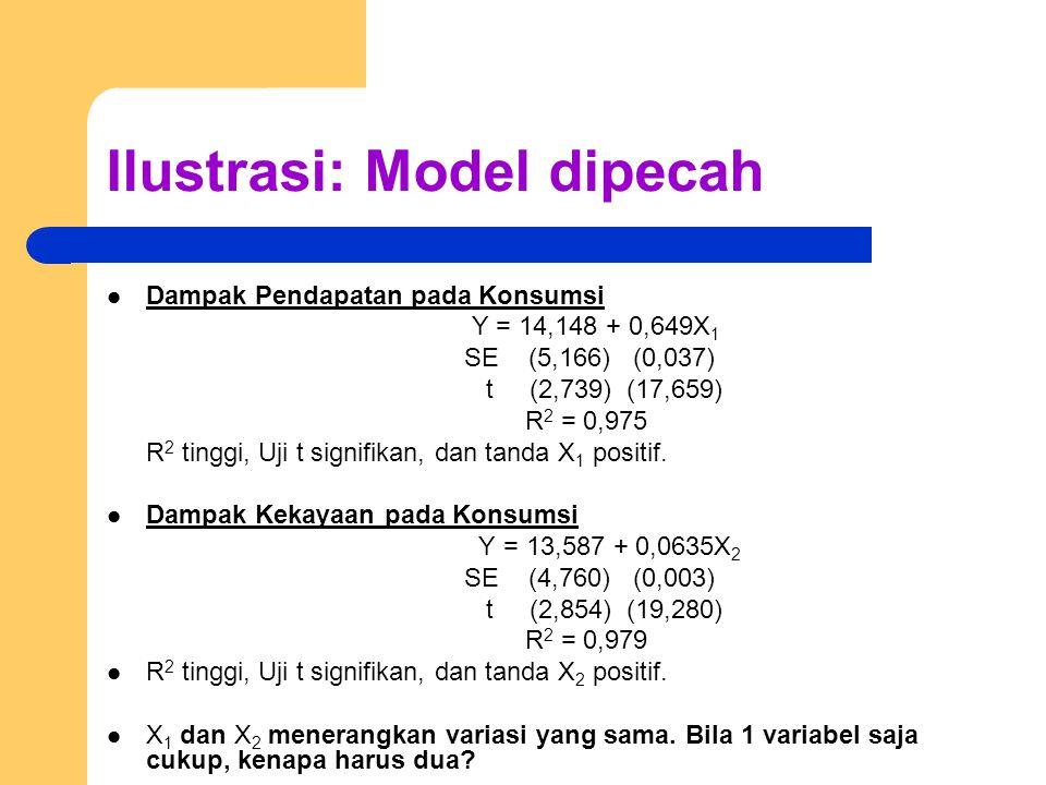 Ilustrasi: Model dipecah Dampak Pendapatan pada Konsumsi Y = 14,148 + 0,649X 1 SE (5,166) (0,037) t (2,739) (17,659) R 2 = 0,975 R 2 tinggi, Uji t sig