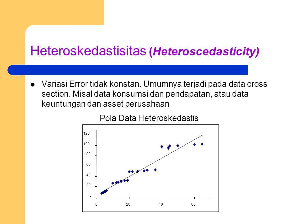 Heteroskedastisitas (Heteroscedasticity) Variasi Error tidak konstan. Umumnya terjadi pada data cross section. Misal data konsumsi dan pendapatan, ata