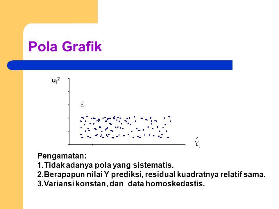 Pola Grafik ui2ui2 Pengamatan: 1.Tidak adanya pola yang sistematis.