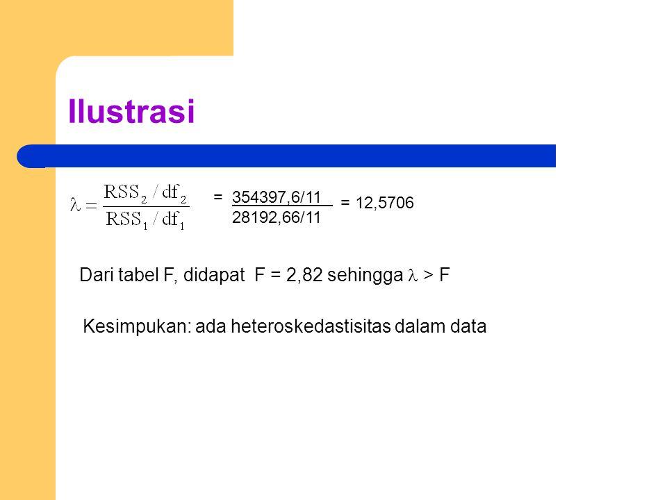 Ilustrasi = 354397,6/11 28192,66/11 = 12,5706 Dari tabel F, didapat F = 2,82 sehingga > F Kesimpukan: ada heteroskedastisitas dalam data