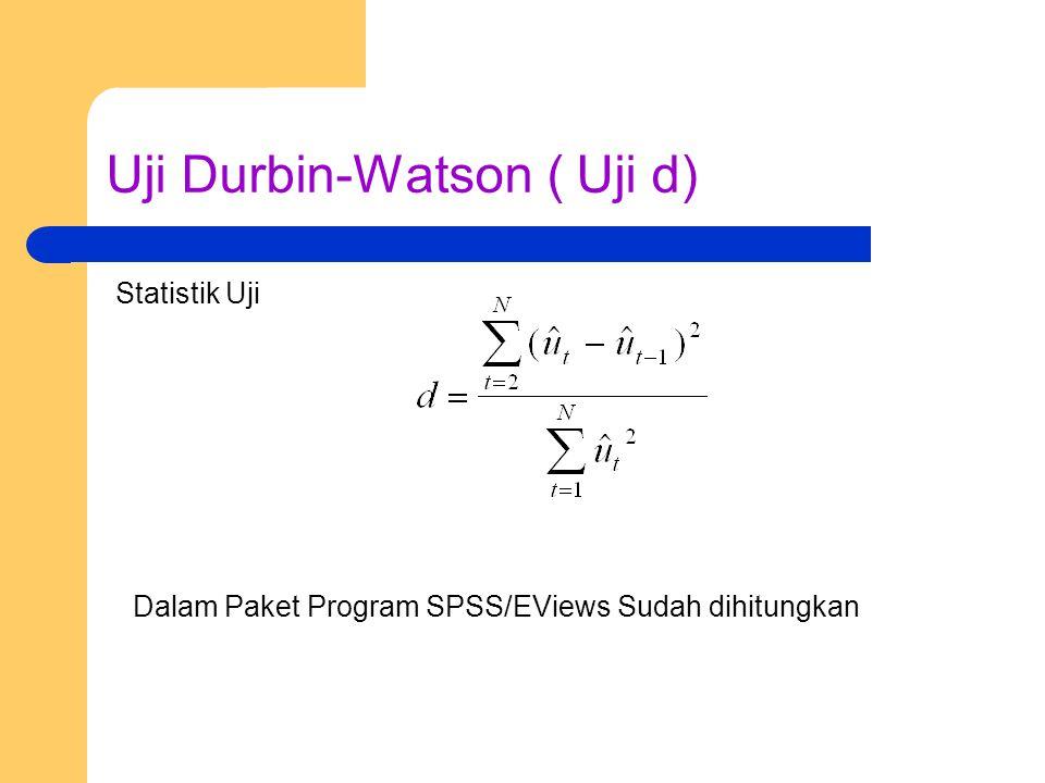 Uji Durbin-Watson ( Uji d) Statistik Uji Dalam Paket Program SPSS/EViews Sudah dihitungkan