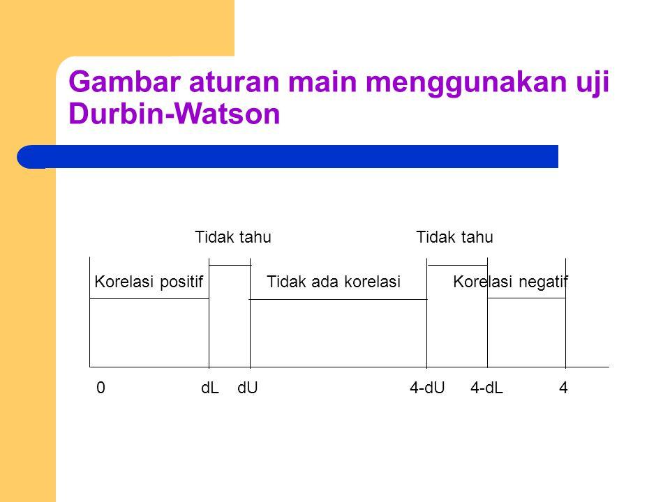 Gambar aturan main menggunakan uji Durbin-Watson Tidak tahu Tidak tahu Korelasi positif Tidak ada korelasi Korelasi negatif 0 dL dU 4-dU 4-dL 4