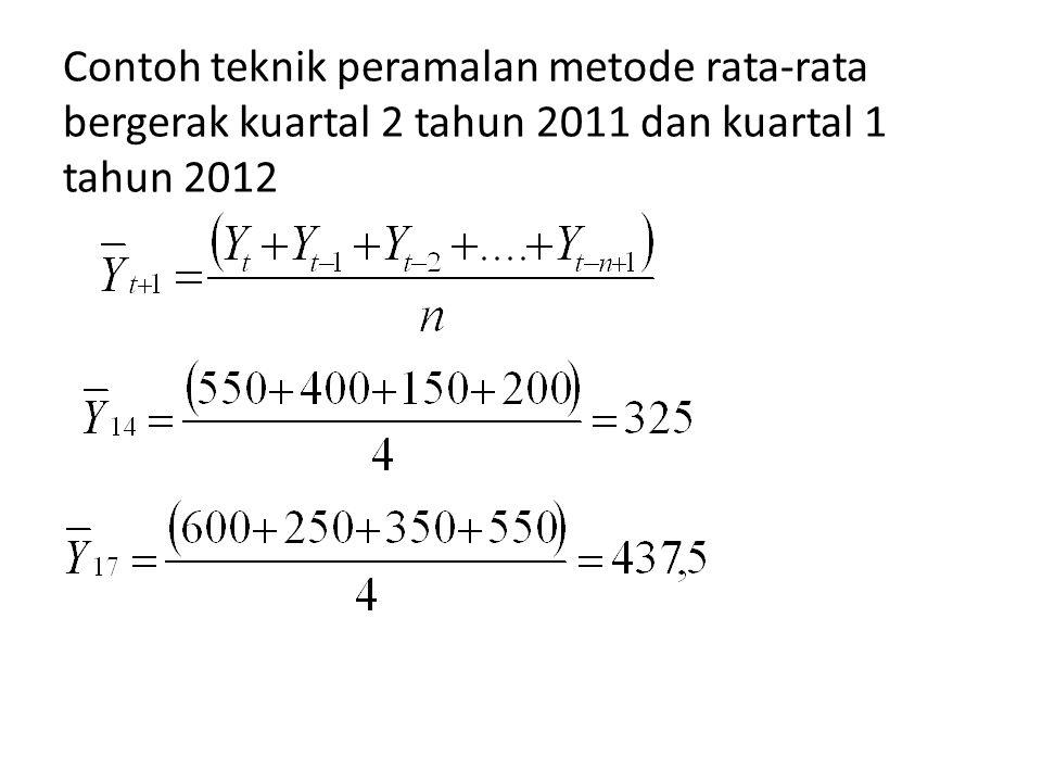 Contoh teknik peramalan metode rata-rata bergerak kuartal 2 tahun 2011 dan kuartal 1 tahun 2012