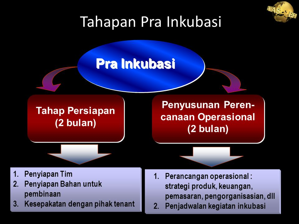 30 Tahap Penumbuhan (Inkubasi ketat) ( 6-12 bulan) Tahap Penumbuhan (Inkubasi ketat) ( 6-12 bulan) Tahap Pengembangan (Inkubasi Longgar) ( 3-6 BULAN) Tahap Pengembangan (Inkubasi Longgar) ( 3-6 BULAN) Inkubasi 1.Implementasi Produk strategi 2.Implementasi Strategi keuangan 3.Implementasi Strategi pemasaran 4.Implementasi Sistem pengorganisasin 1.Perluasan pasar 2.Perluasan kerjasama 3.Peningkatan skala usaha 4.Peningkatan aset Tahapan Inkubasi