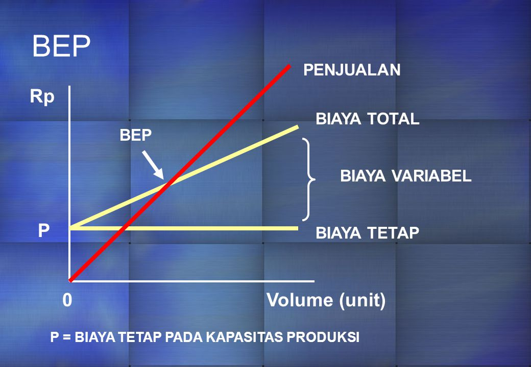 BEP BIAYA TOTAL BIAYA VARIABEL BIAYA TETAP Rp P 0Volume (unit) P = BIAYA TETAP PADA KAPASITAS PRODUKSI PENJUALAN BEP