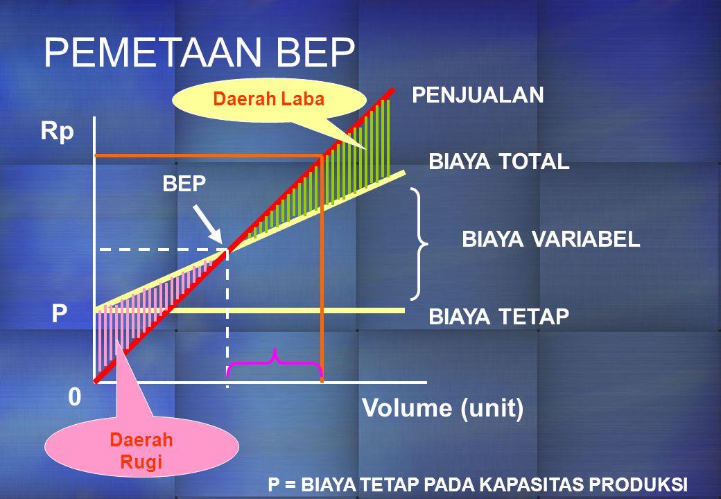 PEMETAAN BEP BIAYA TOTAL BIAYA VARIABEL BIAYA TETAP Rp P 0 Volume (unit) P = BIAYA TETAP PADA KAPASITAS PRODUKSI PENJUALAN BEP Daerah Rugi Daerah Laba