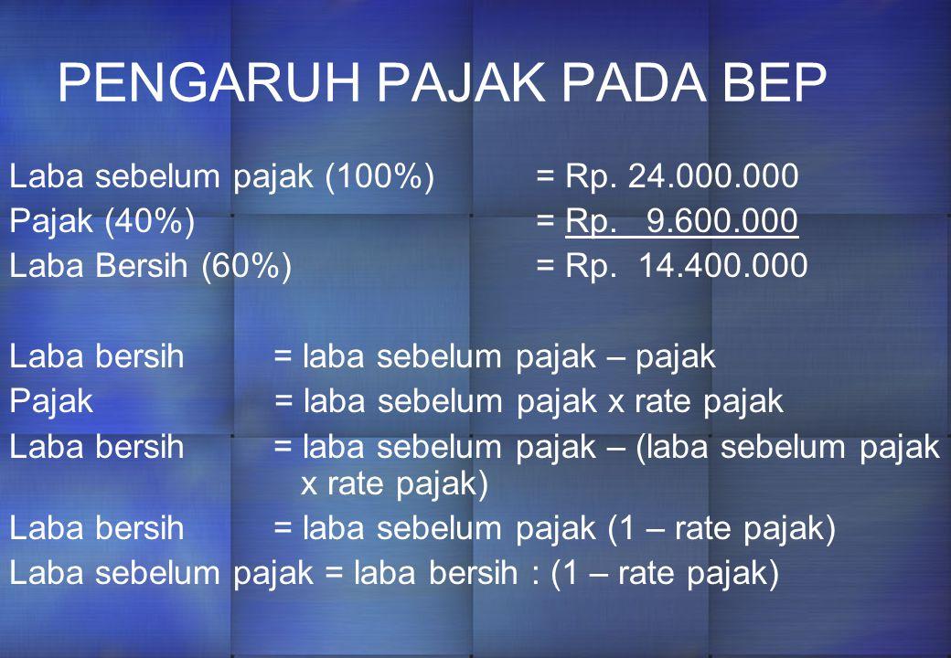 PENGARUH PAJAK PADA BEP Laba sebelum pajak (100%)= Rp.