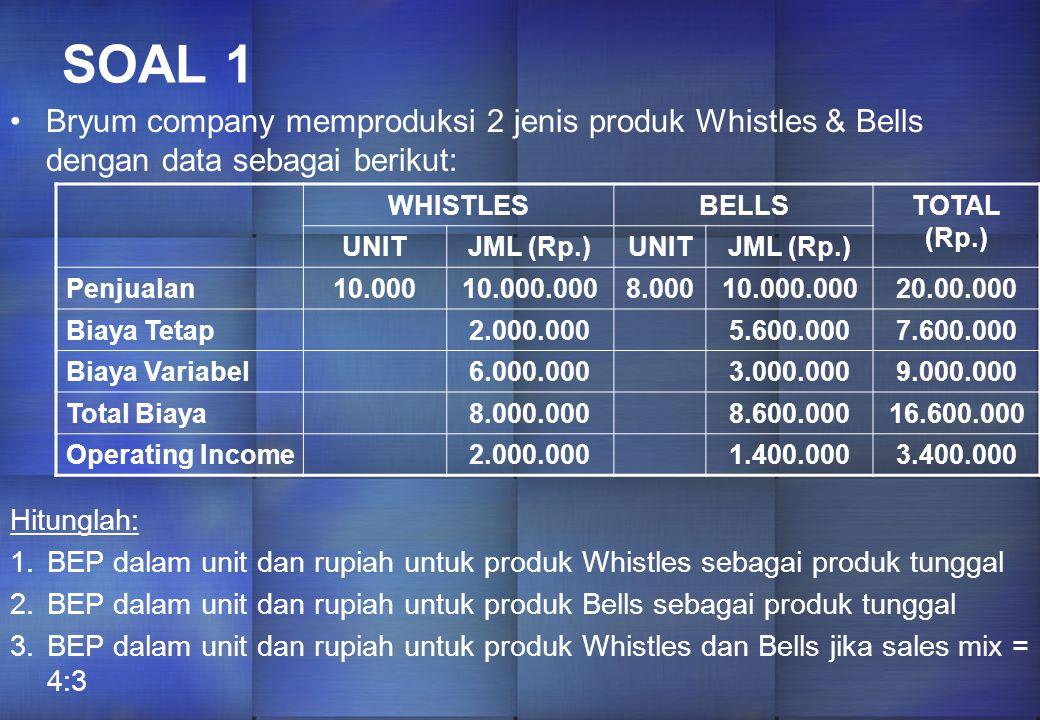 SOAL 1 Bryum company memproduksi 2 jenis produk Whistles & Bells dengan data sebagai berikut: WHISTLESBELLSTOTAL (Rp.) UNITJML (Rp.)UNITJML (Rp.) Penjualan10.00010.000.0008.00010.000.00020.00.000 Biaya Tetap2.000.0005.600.0007.600.000 Biaya Variabel6.000.0003.000.0009.000.000 Total Biaya8.000.0008.600.00016.600.000 Operating Income2.000.0001.400.0003.400.000 Hitunglah: 1.BEP dalam unit dan rupiah untuk produk Whistles sebagai produk tunggal 2.BEP dalam unit dan rupiah untuk produk Bells sebagai produk tunggal 3.BEP dalam unit dan rupiah untuk produk Whistles dan Bells jika sales mix = 4:3