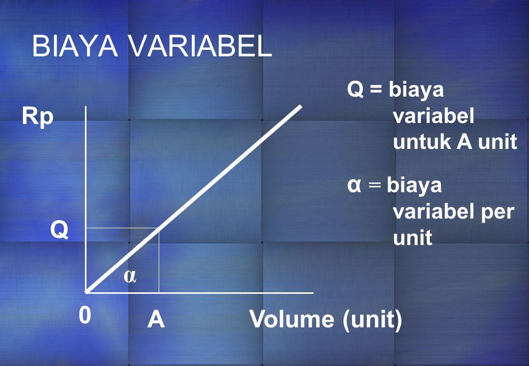 BIAYA VARIABEL 0 A Q Volume (unit) Rp Q = biaya variabel untuk A unit α = biaya variabel per unit α