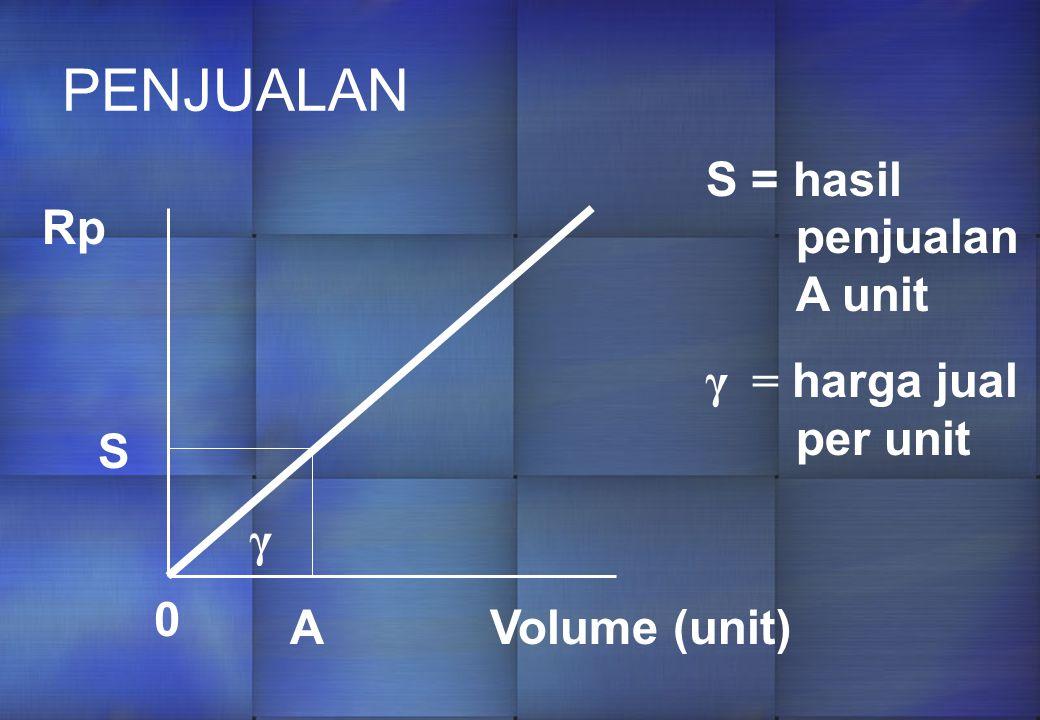 PENJUALAN 0 A S Volume (unit) Rp S = hasil penjualan A unit γ = harga jual per unit γ