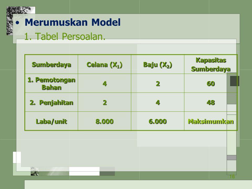 16 Merumuskan Model 1. Tabel Persoalan. Sumberdaya Celana (X 1 ) Baju (X 2 ) KapasitasSumberdaya 1. Pemotongan Bahan 4260 2. Penjahitan 2448 Laba/unit