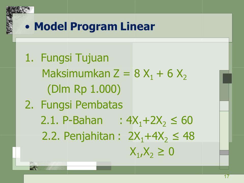 17 Model Program Linear 1. Fungsi Tujuan Maksimumkan Z = 8 X 1 + 6 X 2 (Dlm Rp 1.000) 2. Fungsi Pembatas 2.1. P-Bahan : 4X 1 +2X 2 ≤ 60 2.2. Penjahita