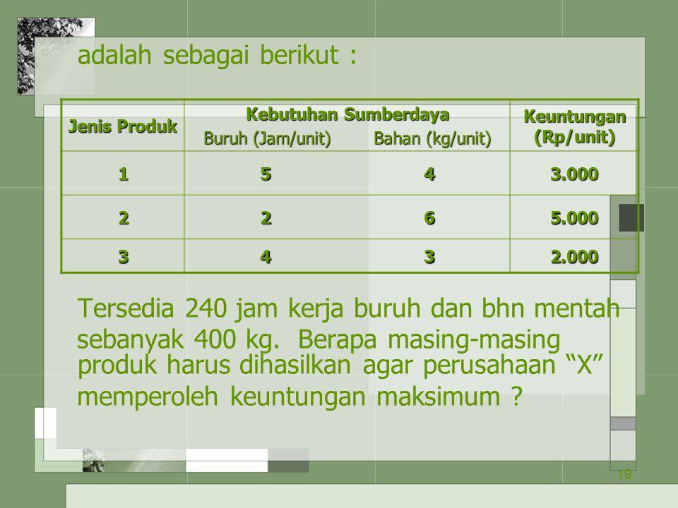 19 adalah sebagai berikut : Tersedia 240 jam kerja buruh dan bhn mentah sebanyak 400 kg. Berapa masing-masing produk harus dihasilkan agar perusahaan