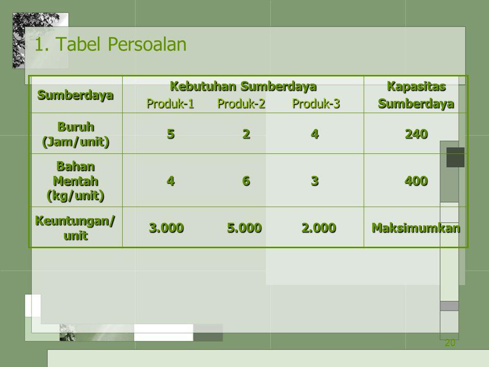 20 1. Tabel Persoalan Sumberdaya Kebutuhan Sumberdaya Produk-1 Produk-2 Produk-3 KapasitasSumberdaya Buruh (Jam/unit) 5 2 4 5 2 4240 Bahan Mentah (kg/