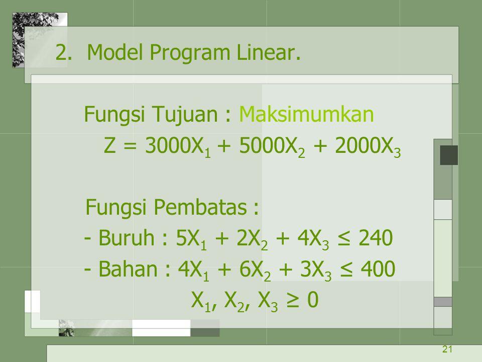 21 2. Model Program Linear. Fungsi Tujuan : Maksimumkan Z = 3000X 1 + 5000X 2 + 2000X 3 Fungsi Pembatas : - Buruh : 5X 1 + 2X 2 + 4X 3 ≤ 240 - Bahan :