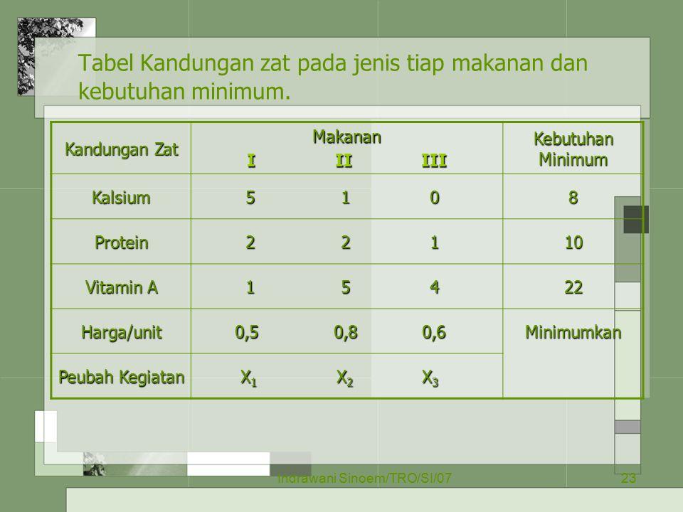 Indrawani Sinoem/TRO/SI/0723 Tabel Kandungan zat pada jenis tiap makanan dan kebutuhan minimum. Kandungan Zat Makanan I II III Kebutuhan Minimum Kalsi