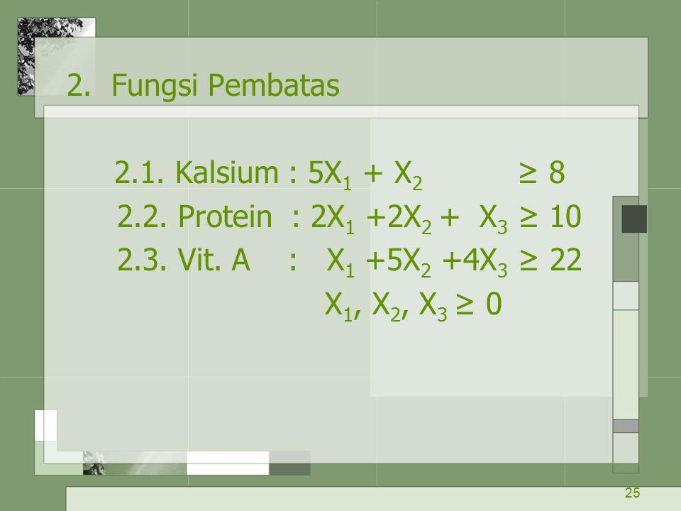 25 2. Fungsi Pembatas 2.1. Kalsium : 5X 1 + X 2 ≥ 8 2.2. Protein : 2X 1 +2X 2 + X 3 ≥ 10 2.3. Vit. A : X 1 +5X 2 +4X 3 ≥ 22 X 1, X 2, X 3 ≥ 0