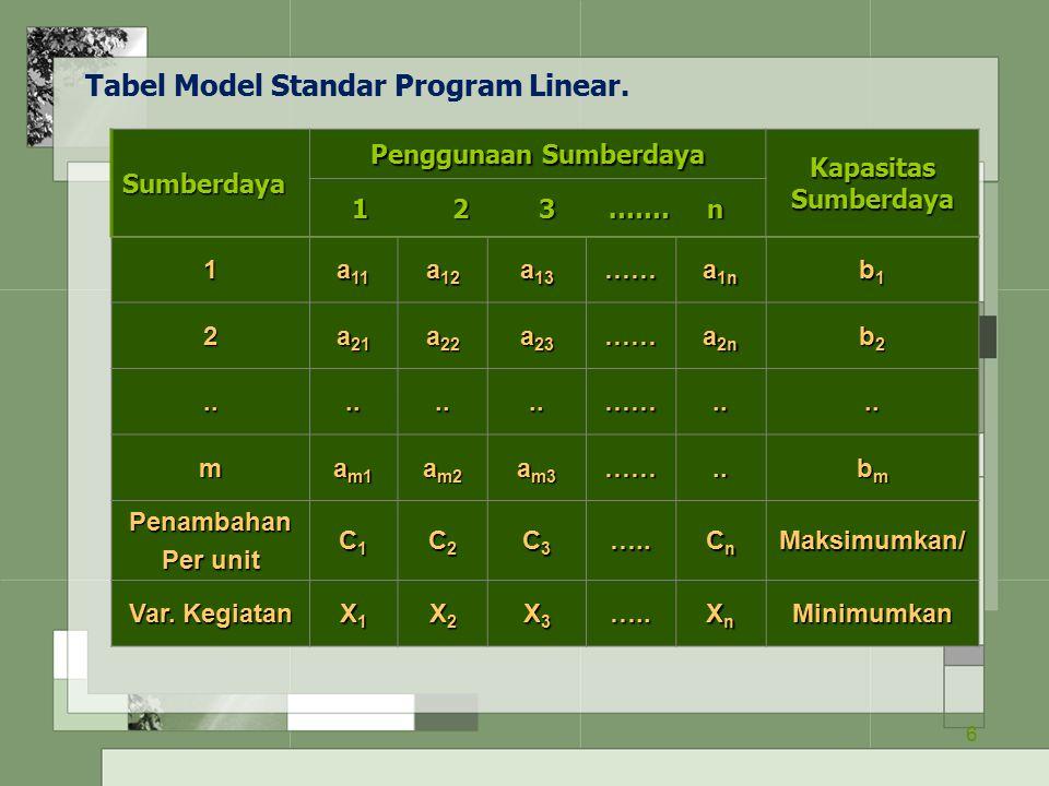6 Tabel Model Standar Program Linear. 1 a 11 a 12 a 13 …… a 1n b1b1b1b1 2 a 21 a 22 a 23 …… a 2n b2b2b2b2........…….... m a m1 a m2 a m3 …….. bmbmbmbm