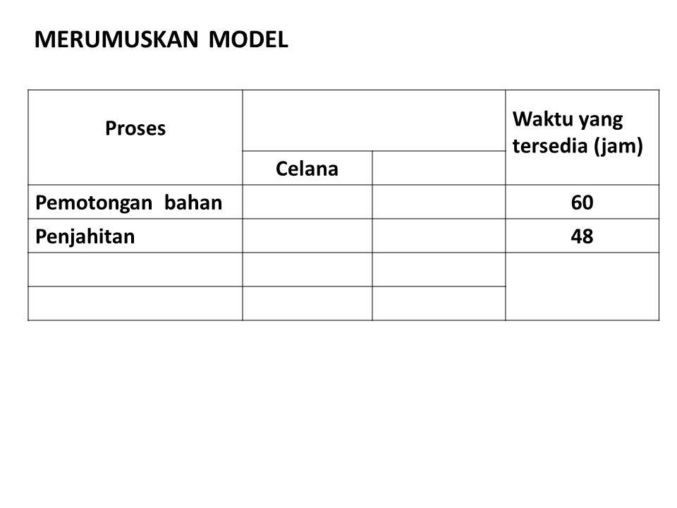Proses Waktu yang tersedia (jam) Celana Pemotongan bahan60 Penjahitan48 MERUMUSKAN MODEL