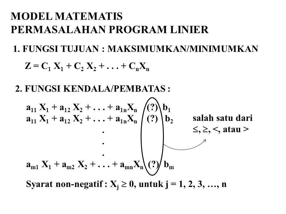 MODEL MATEMATIS PERMASALAHAN PROGRAM LINIER 1. FUNGSI TUJUAN : MAKSIMUMKAN/MINIMUMKAN Z = C 1 X 1 + C 2 X 2 +... + C n X n 2. FUNGSI KENDALA/PEMBATAS