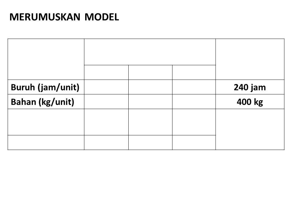 Buruh (jam/unit)240 jam Bahan (kg/unit)400 kg MERUMUSKAN MODEL