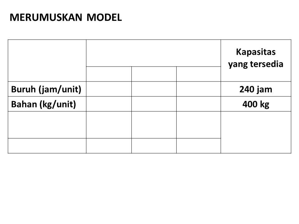 Kapasitas yang tersedia Buruh (jam/unit)240 jam Bahan (kg/unit)400 kg MERUMUSKAN MODEL