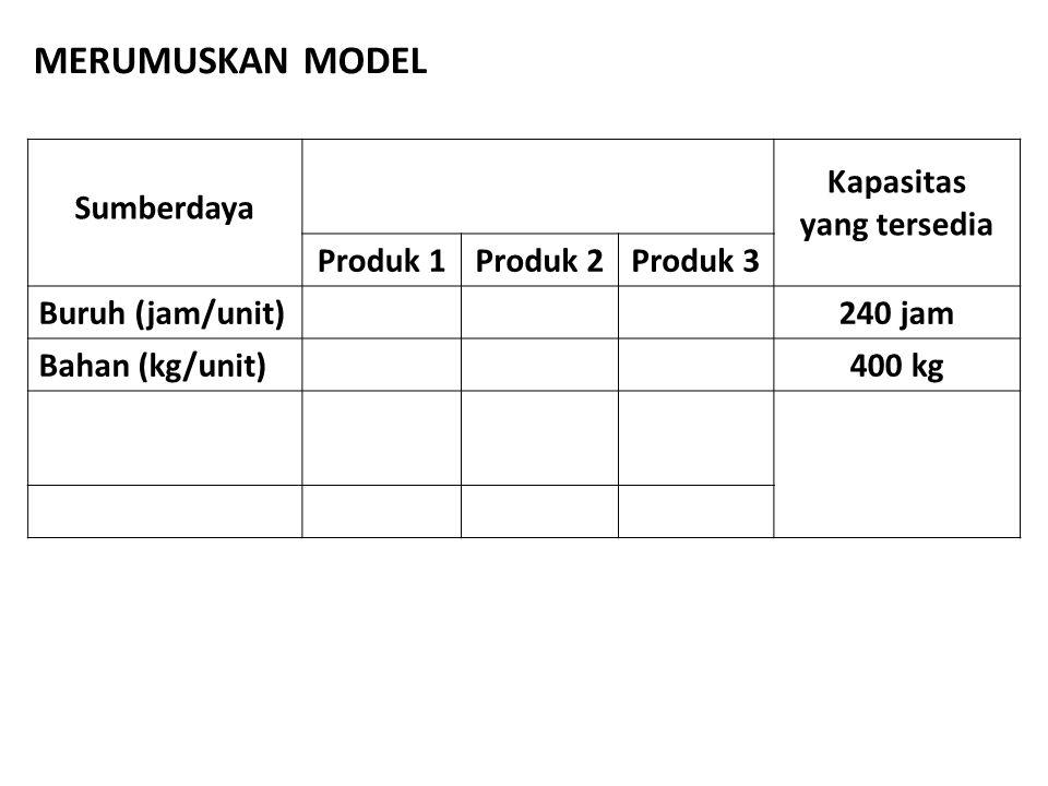 Sumberdaya Kapasitas yang tersedia Produk 1Produk 2Produk 3 Buruh (jam/unit)240 jam Bahan (kg/unit)400 kg MERUMUSKAN MODEL